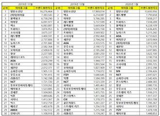 [新闻]200119  GOT7摘得1月百大偶像组合品牌评价25位!
