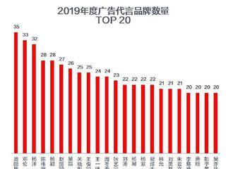 [新闻]200121 2019广告代言人品牌数量排名公开 迪丽热巴商业价值瞩目排名第一