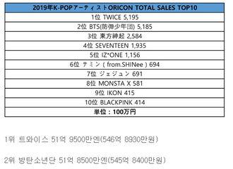 """[分享]200121 防弹少年团荣获""""2019年KPOP艺人Oricon TOP10""""第二名"""