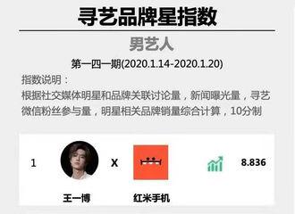 [新闻]200122 品牌星指数第141期周榜公布 王一博携手品牌夺得榜单TOP1