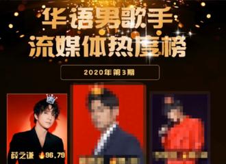 [薛之谦][新闻]200211 20年3期华语男歌手榜排名公开 薛之谦排行收听位列亚军