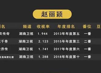 [新闻]200214 2010-2019央卫收视年度前十电视剧公开 赵丽颖四部作品上榜