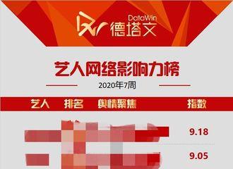 """[新闻]200216 2020第七周艺人网络影响力榜单公开 赵丽颖以""""不完美的她""""关键词进入前十"""
