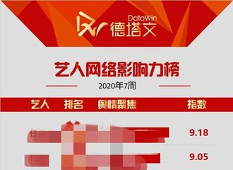 """富二代app[新闻]200216 2020第七周艺人网络影响力榜单公开 朱一龙以""""公益""""关键词排名第六"""