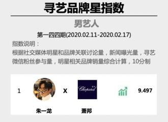 富二代app[新闻]200218 寻艺品牌星指数第144期之男艺人榜单 朱一龙高数据空降重回一位