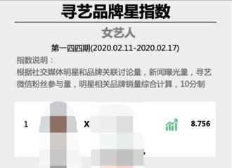 [新闻]200218 寻艺品牌星指数第144期之女艺人周榜 赵丽颖重回榜单排名第七