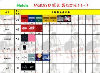 [分享]200218 MelOn日冠汇总男团篇榜单出炉!BIGBANG断层式一位!