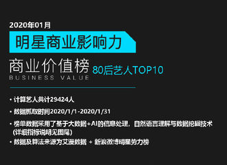 [新闻]200219 2020年1月明星商业价值榜榜单公开 赵丽颖上升十名位列80后艺人榜单亚军