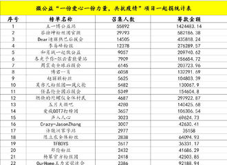 [新闻]200219 中华思源工程扶贫基金会捐赠明细出炉 热巴粉丝捐赠善款43万