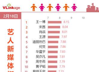 [新闻]200219 18日艺人新媒体指数之综艺嘉宾Top 20 王一博继续保持连冠优势