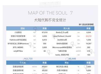 [分享]200221 防弹少年团正规四辑《Map Of The Soul:7》中输预售量突破77万张