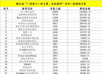 柠檬视频[新闻]200221 中华思源工程扶贫基金会捐赠明细出炉 张云雷粉丝捐赠善款15万