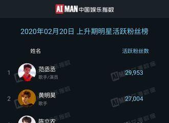 柠檬视频[新闻]200221 艾漫数据上升期明星活跃粉丝榜公布 范丞丞摘得潜力榜单一位