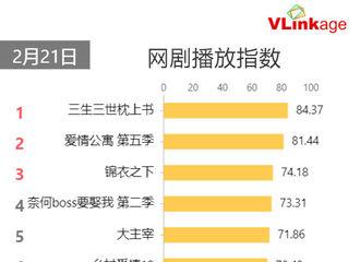 柠檬视频[新闻]200222 2月21日网剧播放指数榜单出炉 《三生三世枕上书》位列第一