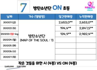 柠檬视频[分享]200223 防弹少年团正规四辑正式发行第3日销量临近300万张!