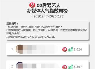 [新闻]200225 00后艺人新媒体人气指数之男艺人周榜发布 陈立农进入前十排名第九