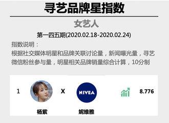 [新闻]200225 杨紫又登顶品牌指数周榜 新晋护肤品牌代言人位居榜首