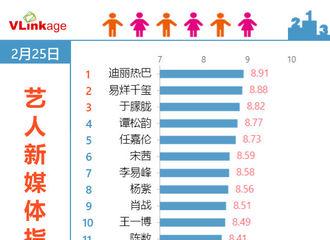 富二代app[新闻]200226 艺人新媒体指数电视剧演员top20榜单出炉 迪丽热巴登顶榜首