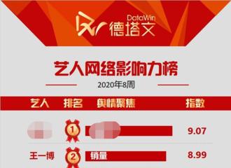 """[新闻]200226 2020第8周艺人网络影响力TOP10 王一博排名第二舆情关键词为""""销量"""""""