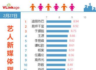 富二代app[新闻]200228 2月27日艺人新媒体指数电视剧演员top20榜单出炉 迪丽热巴登顶榜首