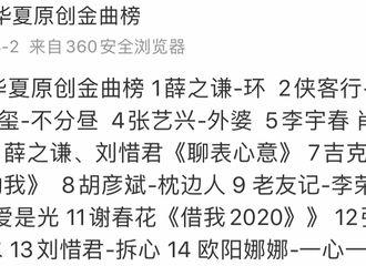 [薛之谦][新闻]200308 3月第一周全球汇 薛之谦相关音乐榜