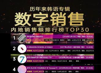 [分享]200318 历来韩语数字专辑内地销售额汇总榜出炉!BIGBANG断层式刷洗榜单