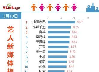 [新闻]200320 迪丽热巴连续22天拿下V榜第一 《枕上书》上线59天播放量突破71.6亿!