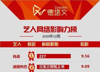 [新闻]200321 艺人网络影响力top10周榜公开 迪丽热巴凭《枕上书》登上榜单第二