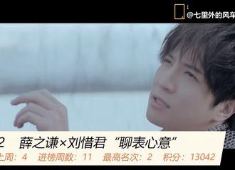 [薛之谦][新闻]200322 3月第三周全球汇 薛之谦相关音乐榜