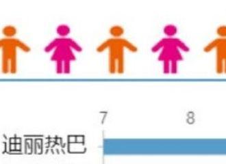 [新闻]200322 迪丽热巴连续24天登上V榜艺人新媒体电视剧演员榜单top1!