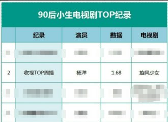 [新闻]200323 演员杨洋用作品说话 90后小生电视剧TOP记录杨洋三项上榜