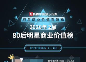 [新闻]200323 2020年2月明星商业价值榜榜单公开 赵丽颖位列80后艺人榜单季军