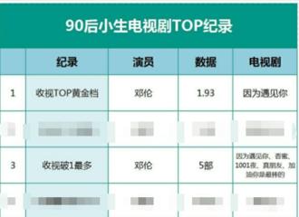 [新闻]200323 演员邓伦用作品说话 90后小生电视剧TOP记录邓伦三项上榜
