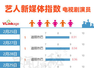 [新闻]200323 迪丽热巴连续25天登上V榜艺人新媒体电视剧演员榜单top1!