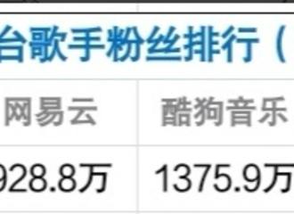 [薛之谦][新闻]200324 这个人气瑞思白!薛之谦位列五大音乐平台歌手粉丝排行TOP1