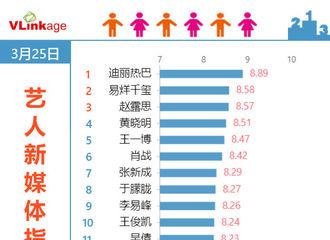 [新闻]200326 纪录保持者!迪丽热巴连续28天占据V榜第一