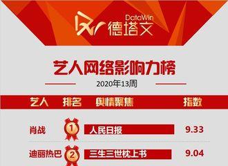 [新闻]200328 艺人网络影响力top10周榜出炉 迪丽热巴凭《枕上书》登上榜单top2