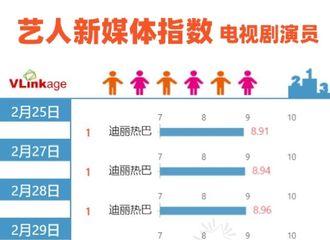 [新闻]200329 迪丽热巴连续31天登顶电视剧V榜 《枕上书》上线68天涨粉144万