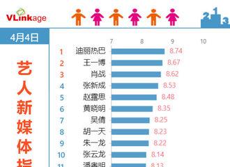 [新闻]200405 艺人新媒体指数榜单今日公布 迪丽热巴重回榜单第一