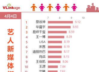 [新闻]200405 艺人新媒体指数(综艺嘉宾)top20榜单公开 蔡徐坤登上榜单第一