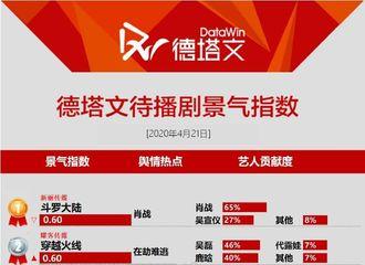 [新闻]200422 最新徳塔文待播剧景气指数公开 《斗罗大陆》再次摘得第一名