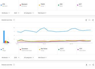 柠檬视频[分享]200527 Red Velvet占据2020全球Google趋势上半年K-POP歌手搜索量8位!