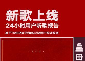 [新闻]200528 蔡徐坤《情人》上线24小时用户报告 较以往单曲男性用户有所上升