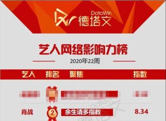 富二代app[新闻]200530 德塔文艺人网络影响力周榜公开 肖战位列TOP2关键词《余生请多指教》