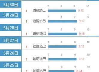 富二代app[新闻]200531 用实力和作品证明自己 热巴连续11天登顶V榜电视剧演员TOP1