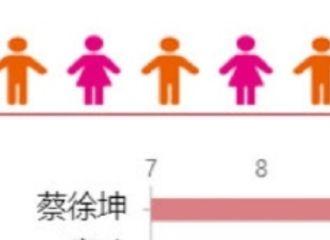 [新闻]200531 蔡徐坤连续两天登顶V榜艺人新媒体指数综艺嘉宾TOP1!