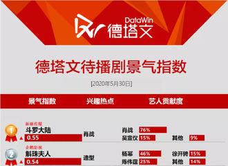 富二代app[新闻]200531 待播剧景气指数榜单公开 肖战《斗罗大陆》再登榜单第一