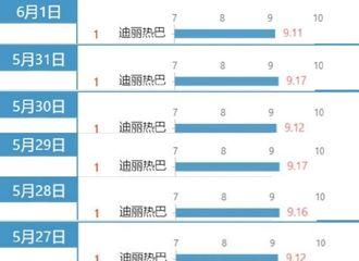 [新闻]200602 迪丽热巴连续13天登顶V榜艺人榜新媒体电视剧演员TOP1!