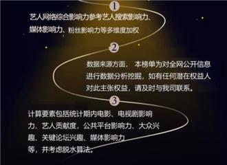 [新闻]200602 5月艺人网络影响力榜TOP10榜单发布 赵丽颖排名第七关键词为未官宣剧
