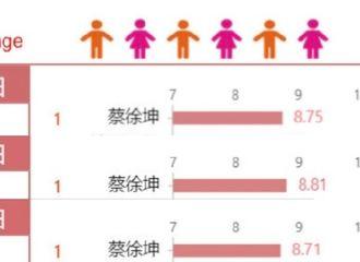 [新闻]200604 6月3日艺人新媒体指数 榜单公开 蔡徐坤连3天登顶TOP1!